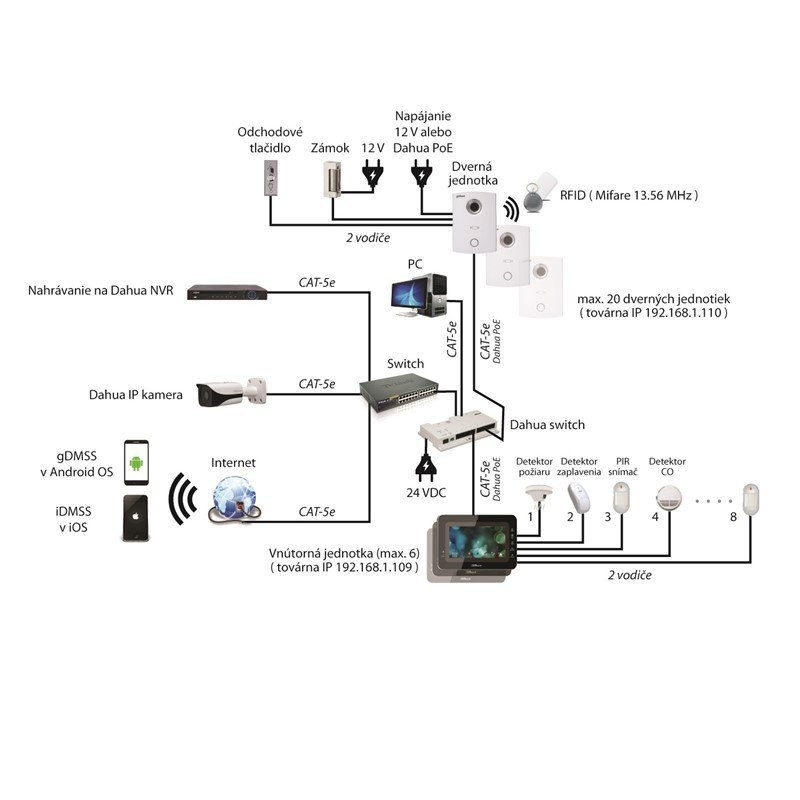 Modul RFID čítačky Dahua VTO2000A-R