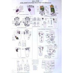 Mapa - Su-jok systém prvotní podobnosti