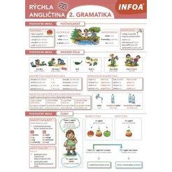Rýchla angličtina - 2. gramatika (SK vydanie)